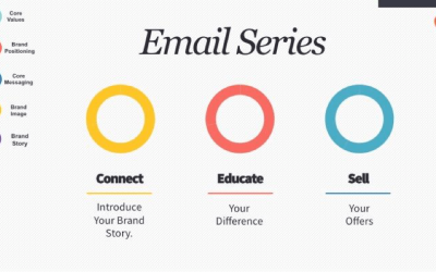 3 Stages to Building a Successful Email Marketing Campaign